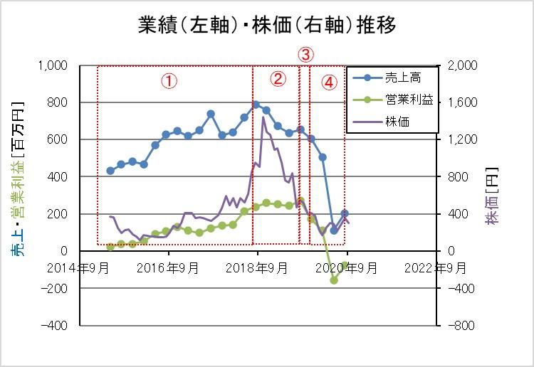 リンクバルの業績と株価の推移