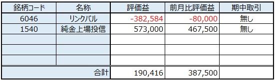 日本株の保有銘柄