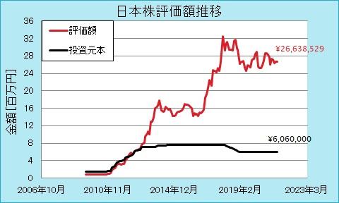 日本株の評価額推移