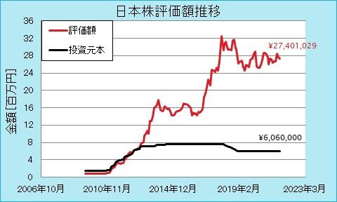 日本株の運用実績